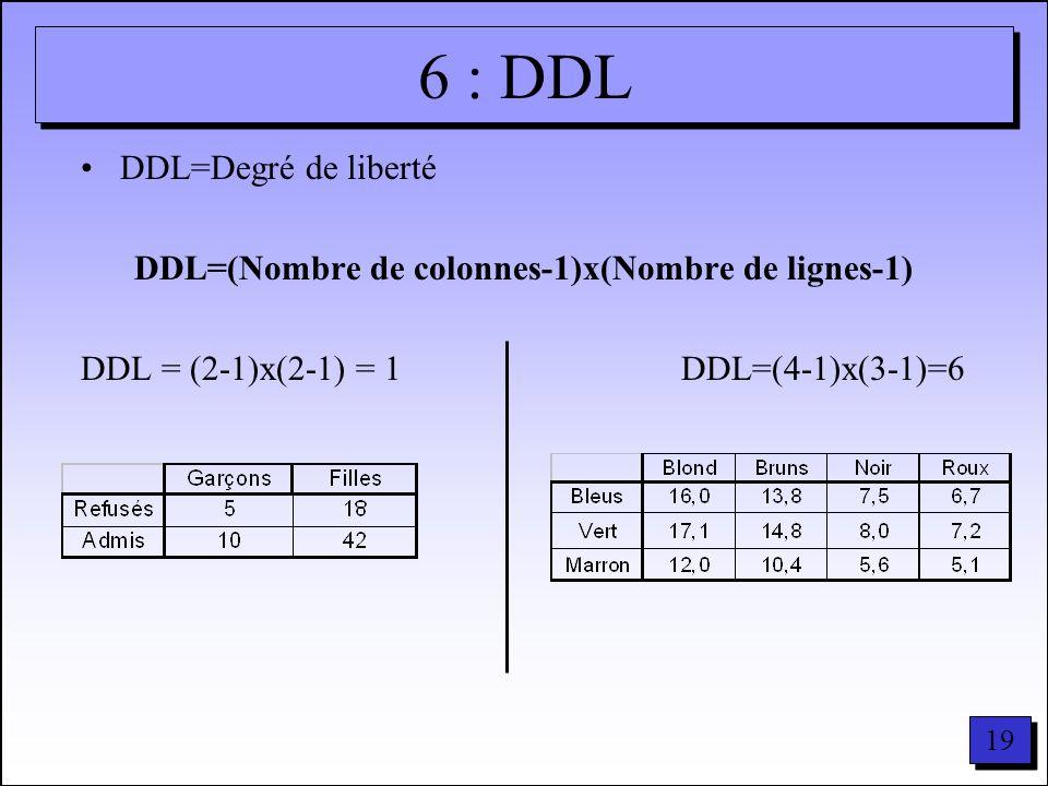 19 6 : DDL DDL=Degré de liberté DDL=(Nombre de colonnes-1)x(Nombre de lignes-1) DDL = (2-1)x(2-1) = 1 DDL=(4-1)x(3-1)=6