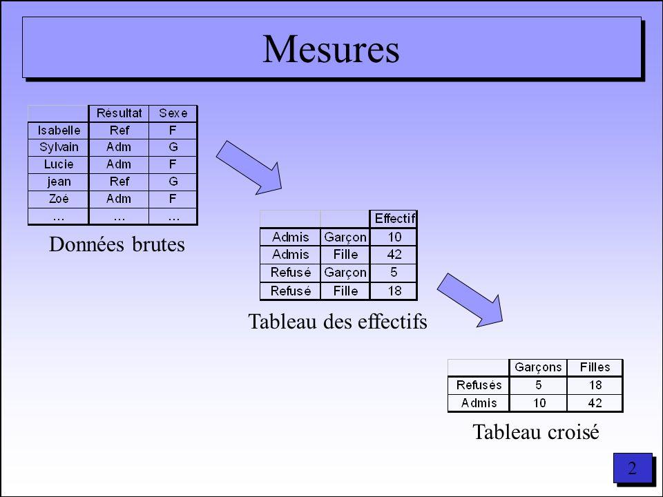 13 2 en bref 2 = (effectif théorique – effectif observé) 2 effectif théorique