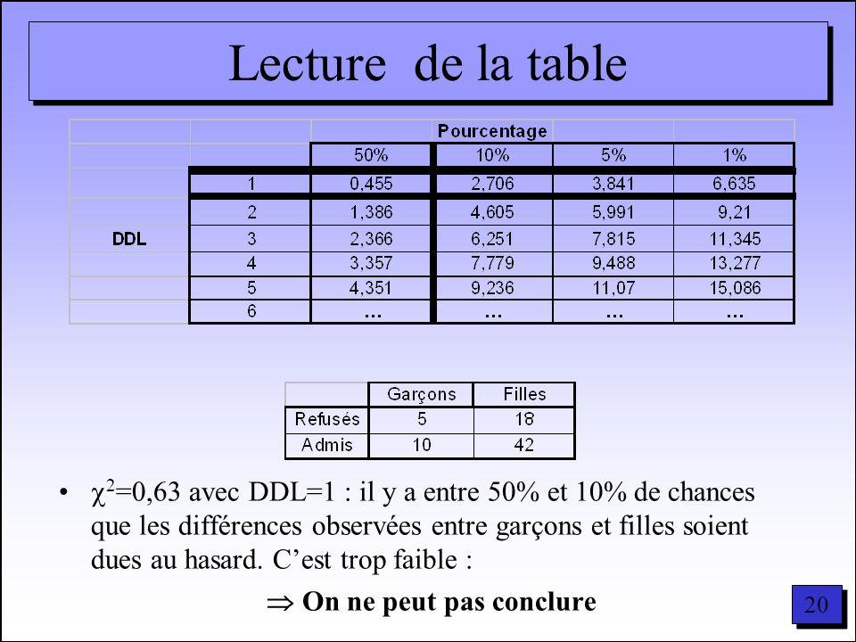 20 Lecture de la table 2 =0,63 avec DDL=1 : il y a entre 50% et 10% de chances que les différences observées entre garçons et filles soient dues au ha