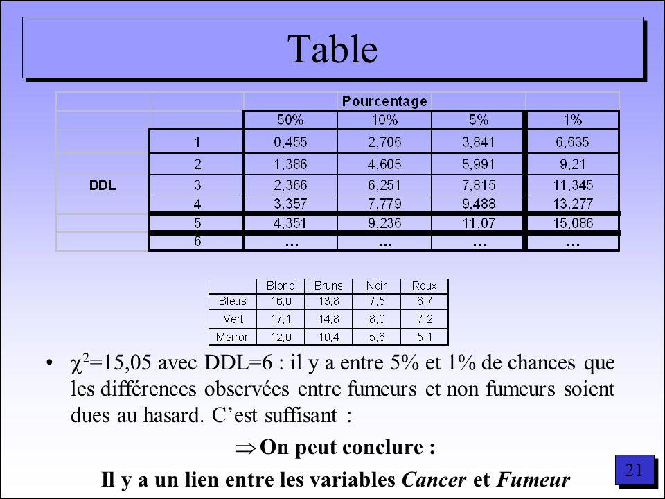 21 Table 2 =15,05 avec DDL=6 : il y a entre 5% et 1% de chances que les différences observées entre fumeurs et non fumeurs soient dues au hasard. Cest