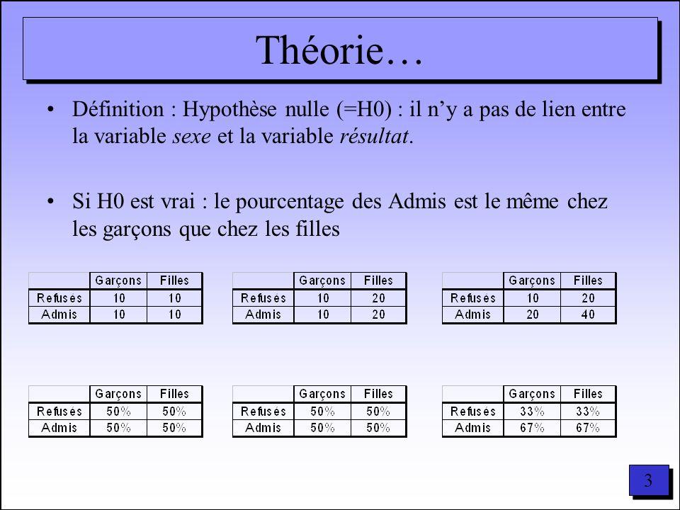 3 3 Théorie… Définition : Hypothèse nulle (=H0) : il ny a pas de lien entre la variable sexe et la variable résultat. Si H0 est vrai : le pourcentage