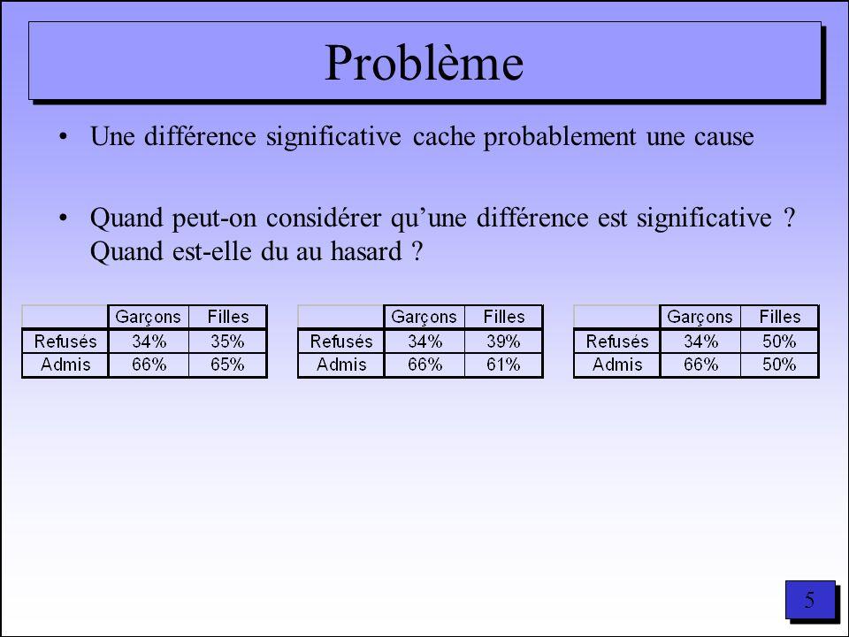 5 5 Problème Une différence significative cache probablement une cause Quand peut-on considérer quune différence est significative ? Quand est-elle du