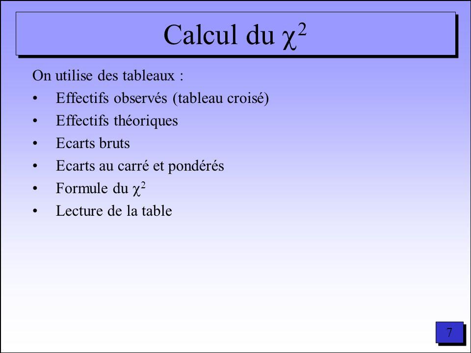 18 5 : 2 2 = (ecart brut) 2 effectif théorique 2 =5,11+0,96+2,07+1,69+0,33+0,66+2,66+0,52+1,04+0,01+0,00+0,00=15,05