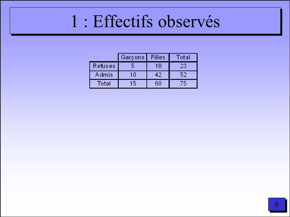9 9 2 : Effectifs théoriques Résultats Pour chaque case : effectif théorique = total colonne x total ligne total général Totaux Calcul par case