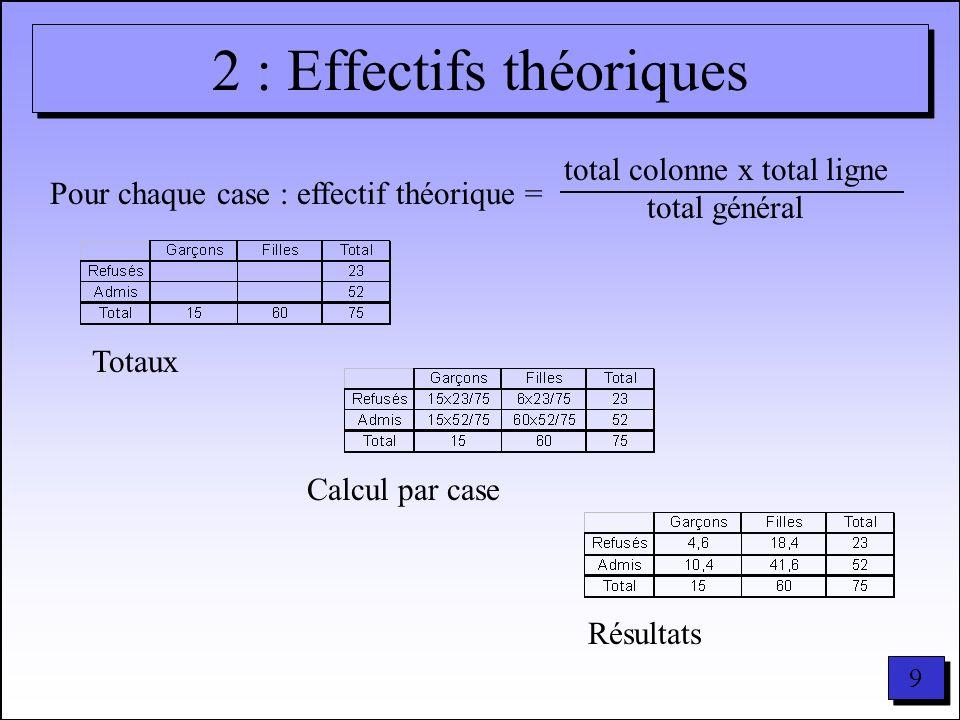 10 3 : Ecarts bruts Pour chaque case : écarts bruts = effectif théorique - observé – = Effectifs théoriquesEffectifs observés Tableau des écarts bruts