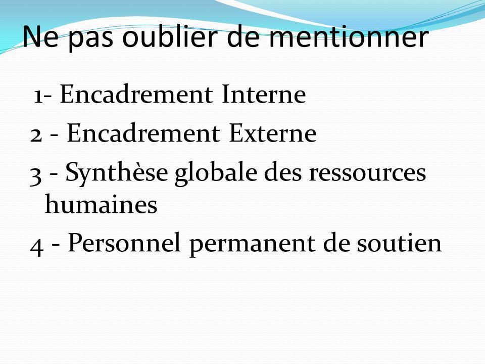Ne pas oublier de mentionner 1- Encadrement Interne 2 - Encadrement Externe 3 - Synthèse globale des ressources humaines 4 - Personnel permanent de soutien
