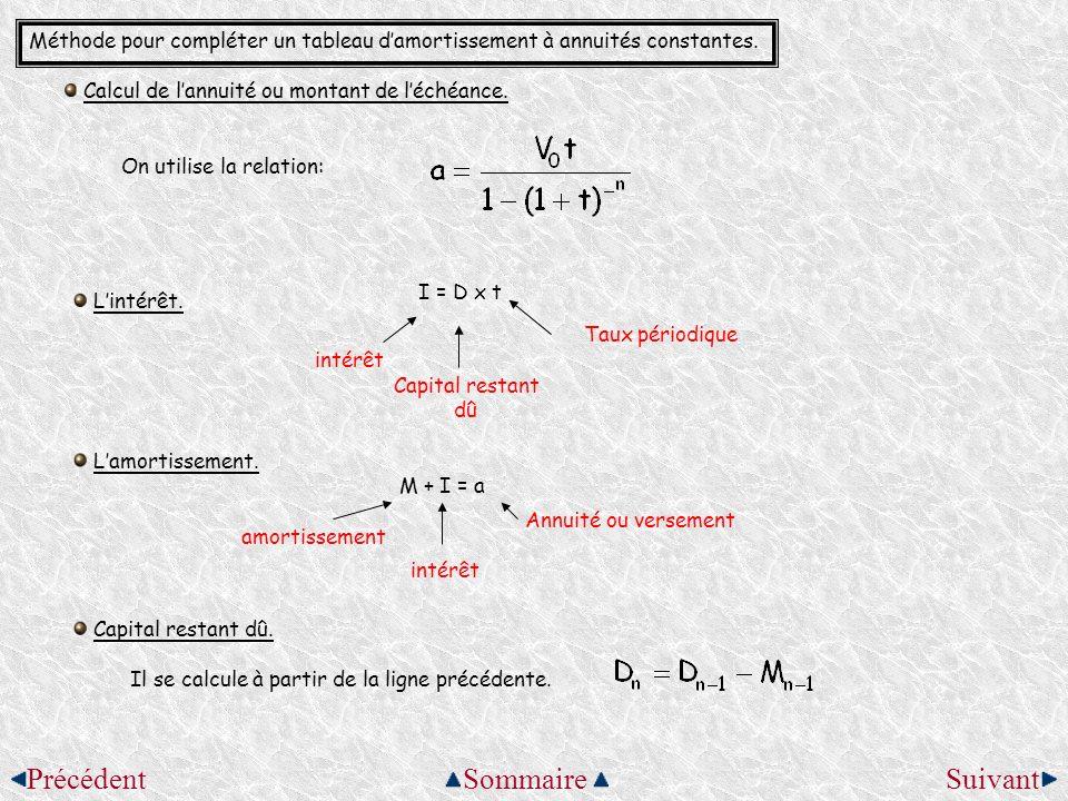Méthode pour compléter un tableau damortissement à annuités constantes. Calcul de lannuité ou montant de léchéance. On utilise la relation: Lintérêt.