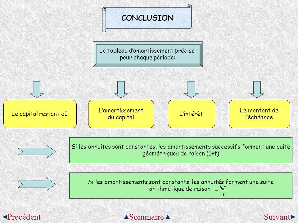 CONCLUSION Le tableau damortissement précise pour chaque période: Le capital restant dû Lamortissement du capital Lintérêt Le montant de léchéance Si