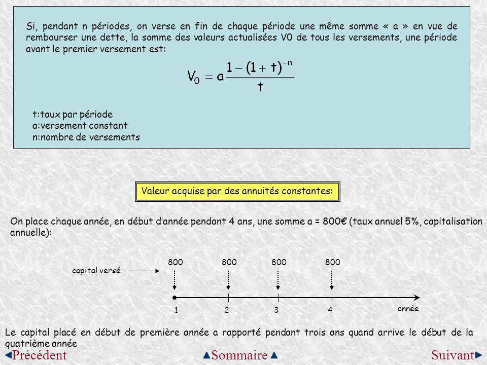 La valeur acquise Vn par lensemble des versements constants au moment du dernier versement est donnée par: t:taux par période a:versement constant n:nombre de versements Calculons la valeur acquise totale notée V4 au début de la quatrième année juste après le versement des 800 Année du versementVersementDuréeValeur actuelle de chaque versement C 0 =C n (1+t) -n 18003 800x1,05 3 = 926,10 28002 800x1,05 2 = 882 38001 800x1,05 = 840 48000 800x1 = 800 TOTAL = 3448,10 Nous remarquons que les valeurs acquises 800; 800x1,05… forment une suite géométrique de premier terme: u 1 = 800 et de raison q = 1,05 On peut donc calculer leur somme en appliquant la formule: Cest-à-dire: SommairePrécédentSuivant