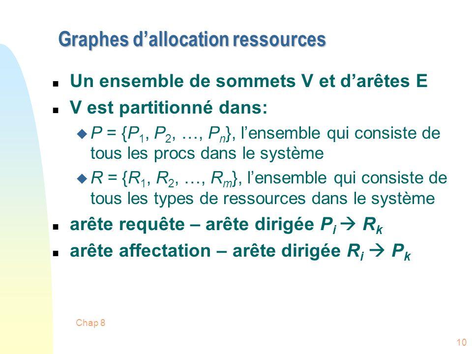Chap 8 10 Graphes dallocation ressources n Un ensemble de sommets V et darêtes E n V est partitionné dans: u P = {P 1, P 2, …, P n }, lensemble qui consiste de tous les procs dans le système u R = {R 1, R 2, …, R m }, lensemble qui consiste de tous les types de ressources dans le système n arête requête – arête dirigée P i R k n arête affectation – arête dirigée R i P k