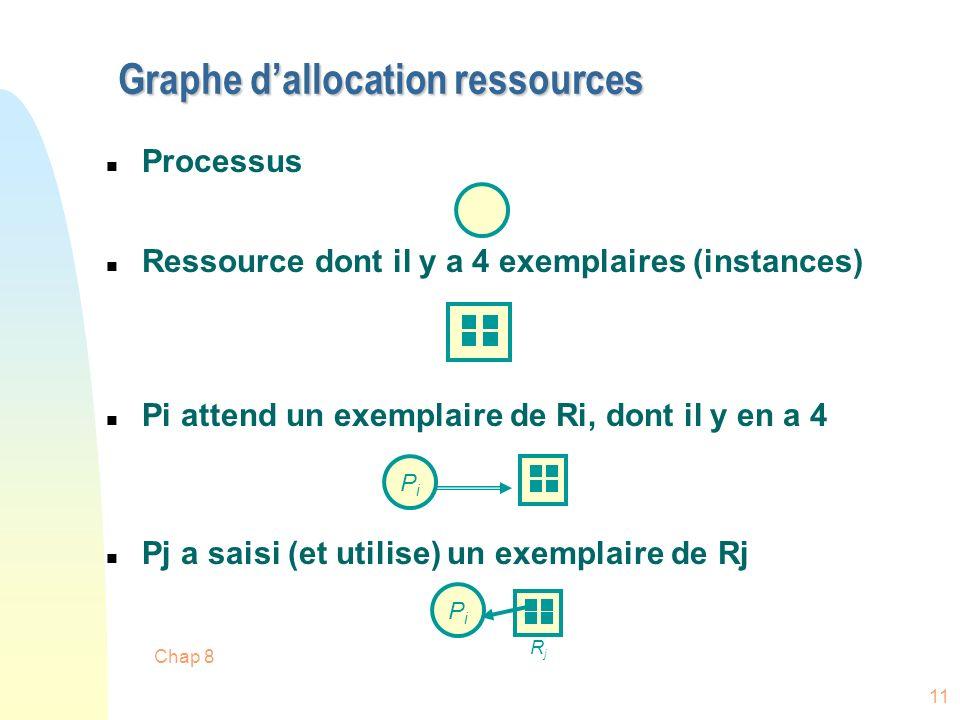 Chap 8 11 Graphe dallocation ressources n Processus n Ressource dont il y a 4 exemplaires (instances) n Pi attend un exemplaire de Ri, dont il y en a 4 n Pj a saisi (et utilise) un exemplaire de Rj PiPi PiPi RjRj