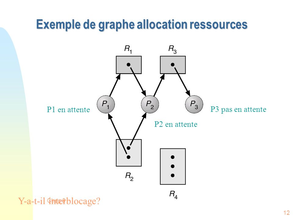 Chap 8 12 Exemple de graphe allocation ressources P1 en attente P2 en attente P3 pas en attente Y-a-t-il interblocage?