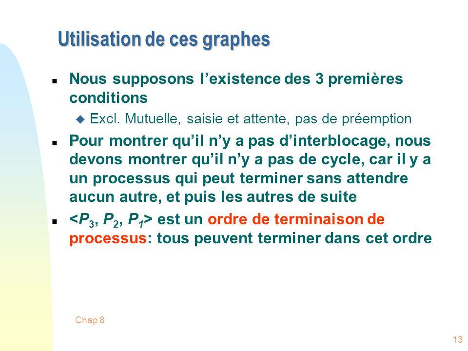 Chap 8 13 Utilisation de ces graphes n Nous supposons lexistence des 3 premières conditions u Excl. Mutuelle, saisie et attente, pas de préemption n P