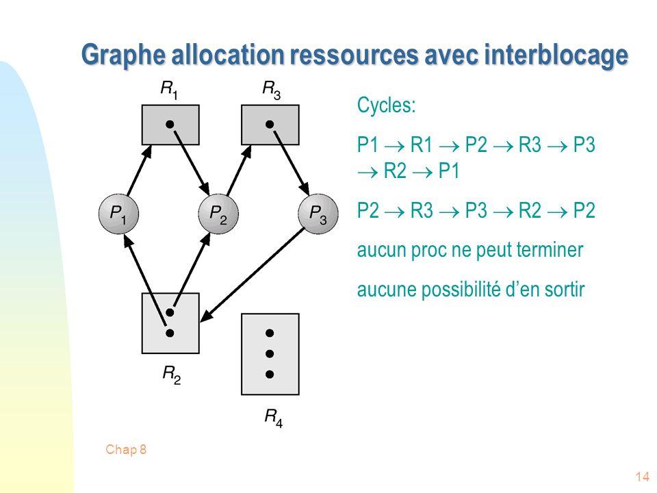 Chap 8 14 Graphe allocation ressources avec interblocage Cycles: P1 R1 P2 R3 P3 R2 P1 P2 R3 P3 R2 P2 aucun proc ne peut terminer aucune possibilité de