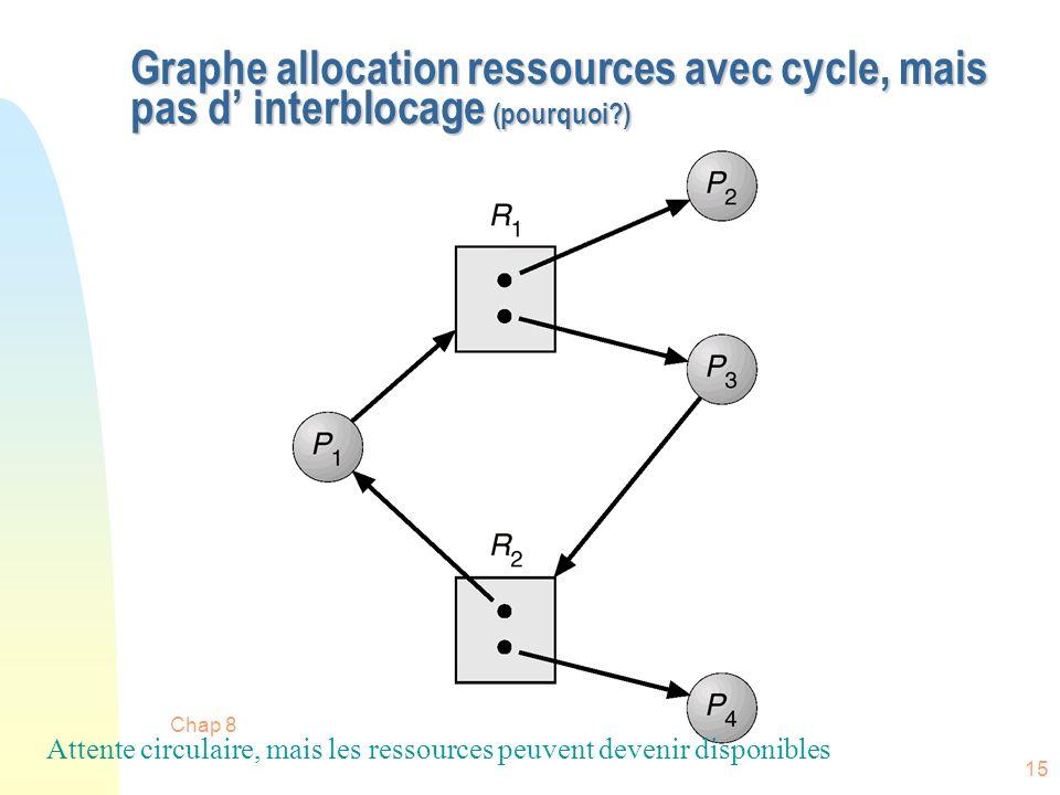 Chap 8 15 Graphe allocation ressources avec cycle, mais pas d interblocage (pourquoi?) Attente circulaire, mais les ressources peuvent devenir disponi