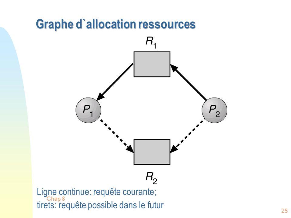Chap 8 25 Graphe d`allocation ressources Ligne continue: requête courante; tirets: requête possible dans le futur