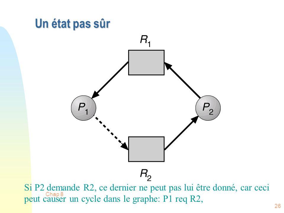 Chap 8 26 Un état pas sûr Si P2 demande R2, ce dernier ne peut pas lui être donné, car ceci peut causer un cycle dans le graphe: P1 req R2,