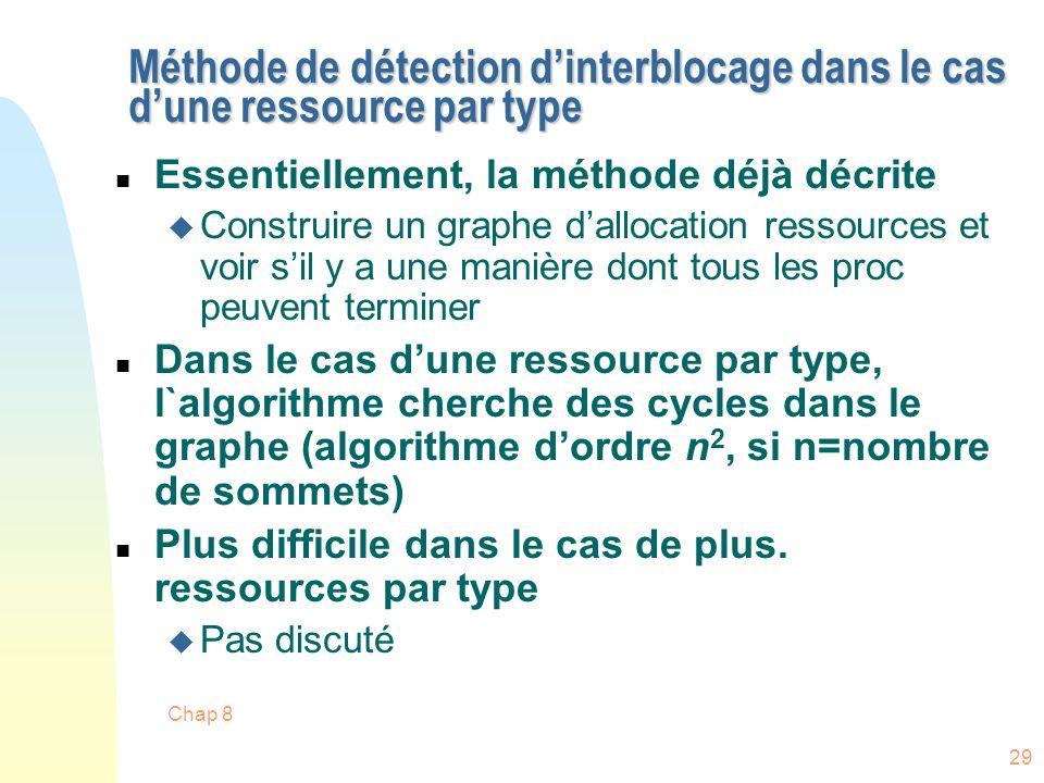 Chap 8 29 Méthode de détection dinterblocage dans le cas dune ressource par type n Essentiellement, la méthode déjà décrite u Construire un graphe dal