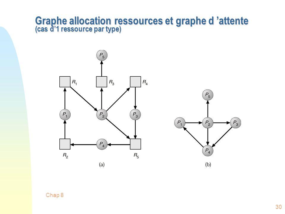 Chap 8 30 Graphe allocation ressources et graphe d attente (cas d1 ressource par type)