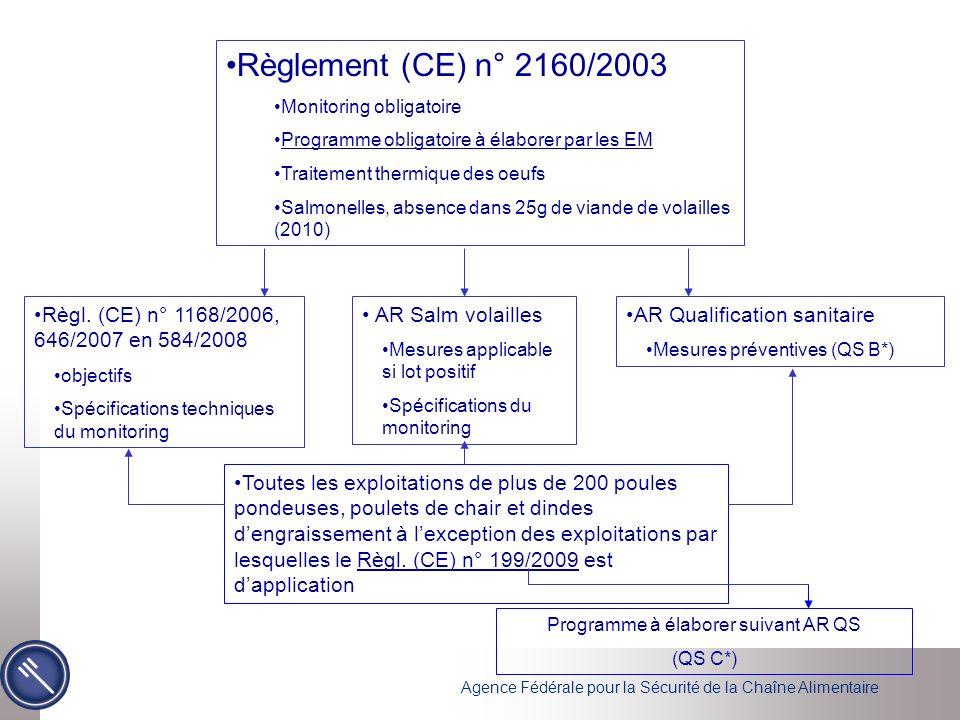 Agence Fédérale pour la Sécurité de la Chaîne Alimentaire Règlement (CE) n° 2160/2003 Monitoring obligatoire Programme obligatoire à élaborer par les EM Traitement thermique des oeufs Salmonelles, absence dans 25g de viande de volailles (2010) Règl.
