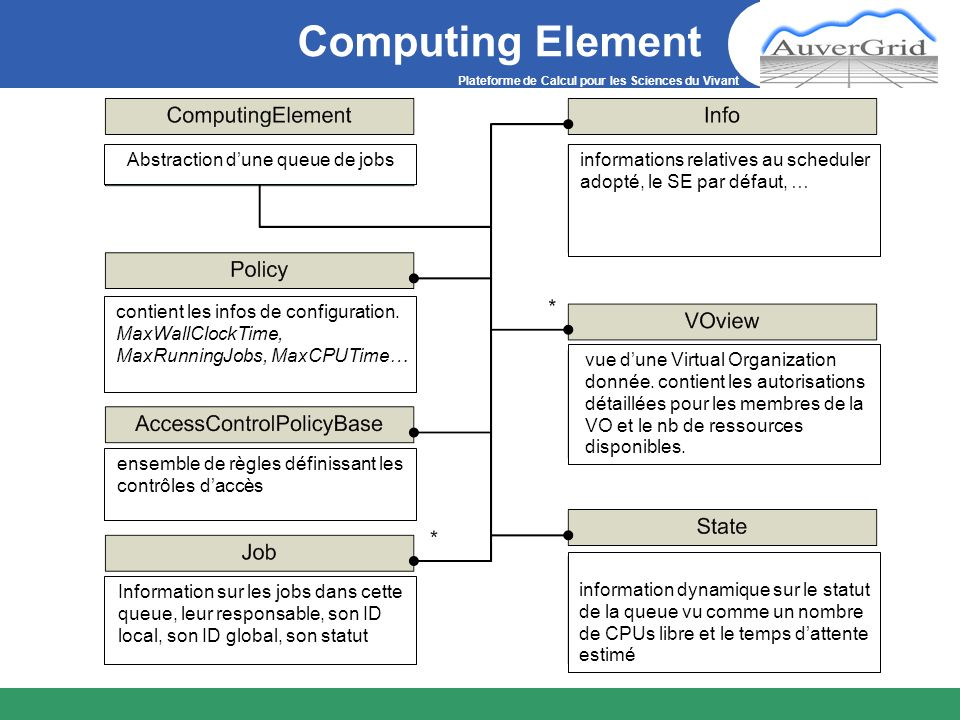 Plateforme de Calcul pour les Sciences du Vivant Computing Element informations relatives au scheduler adopté, le SE par défaut, … vue dune Virtual Organization donnée.