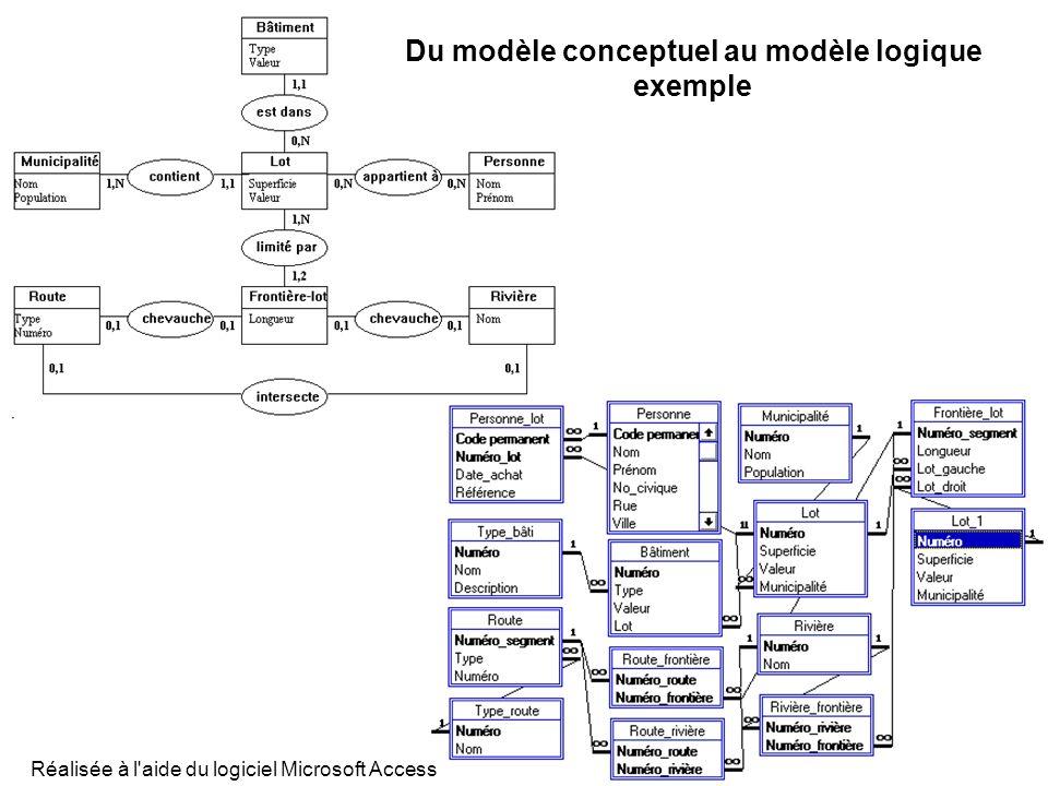 Réalisée à l'aide du logiciel Microsoft Access Du modèle conceptuel au modèle logique exemple