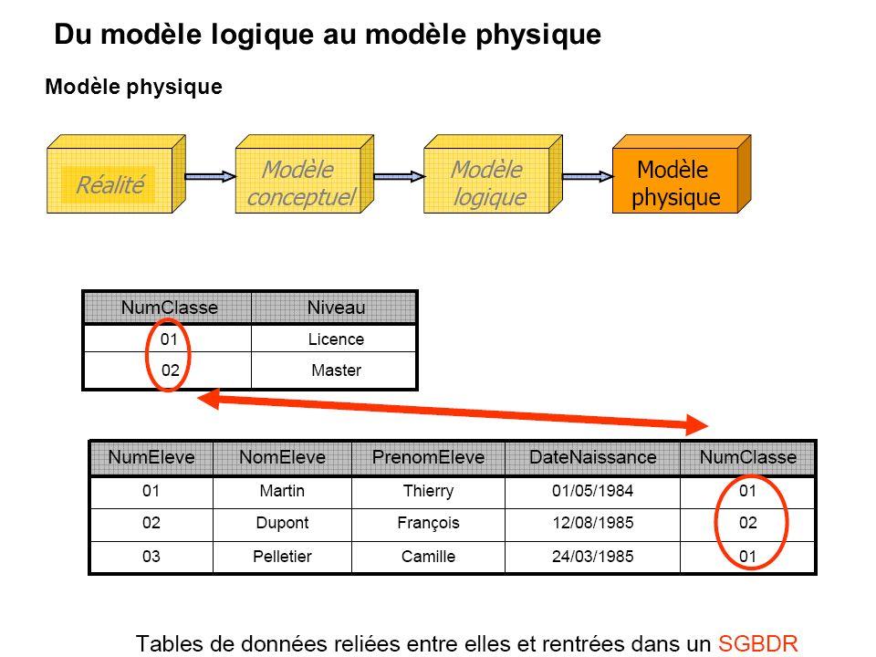 Du modèle logique au modèle physique Modèle physique