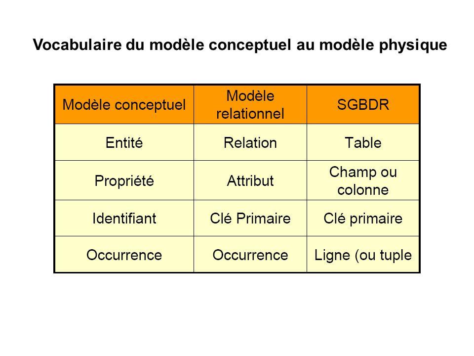 Vocabulaire du modèle conceptuel au modèle physique