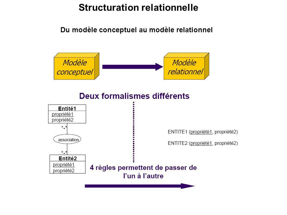 Du modèle conceptuel au modèle relationnel Structuration relationnelle