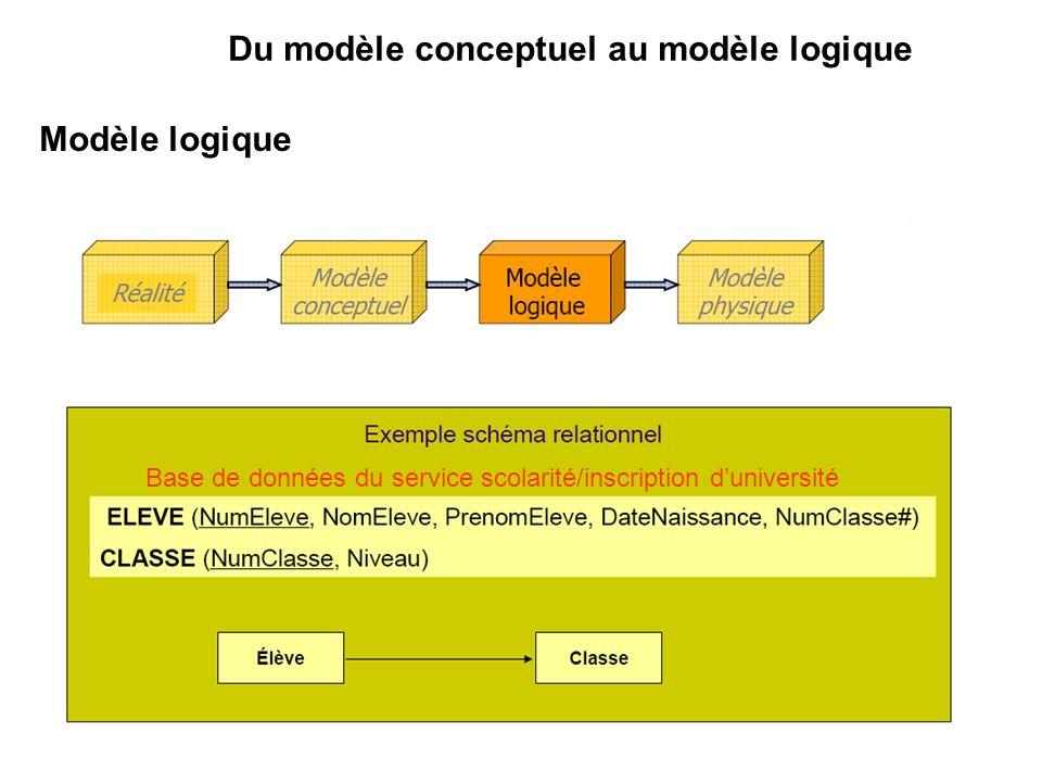 Modèle logique Base de données du service scolarité/inscription duniversité Du modèle conceptuel au modèle logique