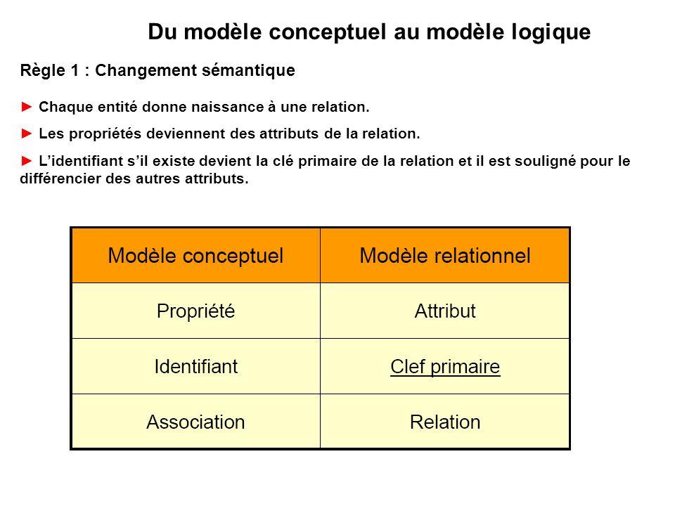 Règle 1 : Changement sémantique Chaque entité donne naissance à une relation. Les propriétés deviennent des attributs de la relation. Lidentifiant sil