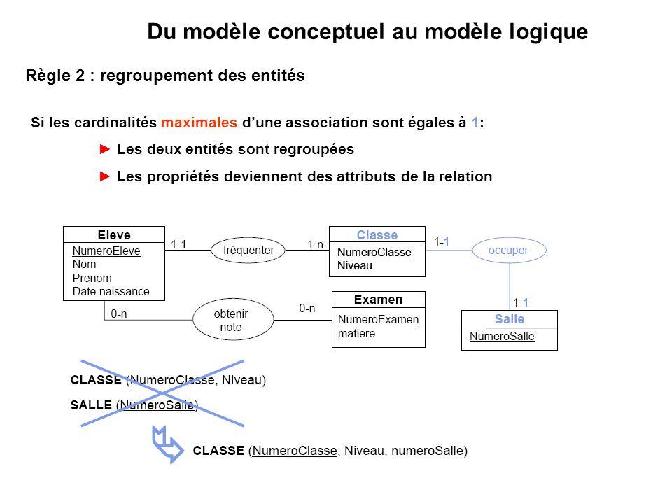 Règle 2 : regroupement des entités Si les cardinalités maximales dune association sont égales à 1: Les deux entités sont regroupées Les propriétés deviennent des attributs de la relation Du modèle conceptuel au modèle logique