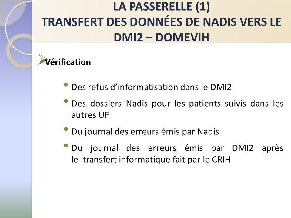 LA PASSERELLE (1) TRANSFERT DES DONNÉES DE NADIS VERS LE DMI2 – DOMEVIH Des refus dinformatisation dans le DMI2 Des dossiers Nadis pour les patients s