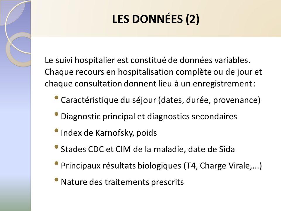 LES DONNÉES (2) Le suivi hospitalier est constitué de données variables. Chaque recours en hospitalisation complète ou de jour et chaque consultation