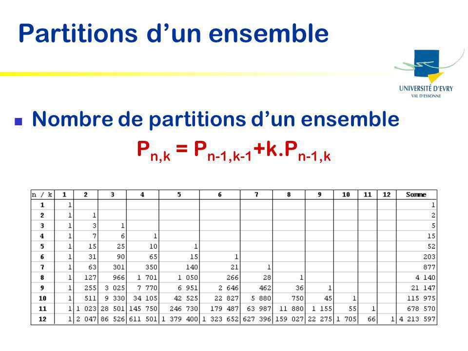La classification hiérarchique Principe Utiliser un regroupement successif de parties Regroupement ascendant Problème Disposer dune distance entre parties