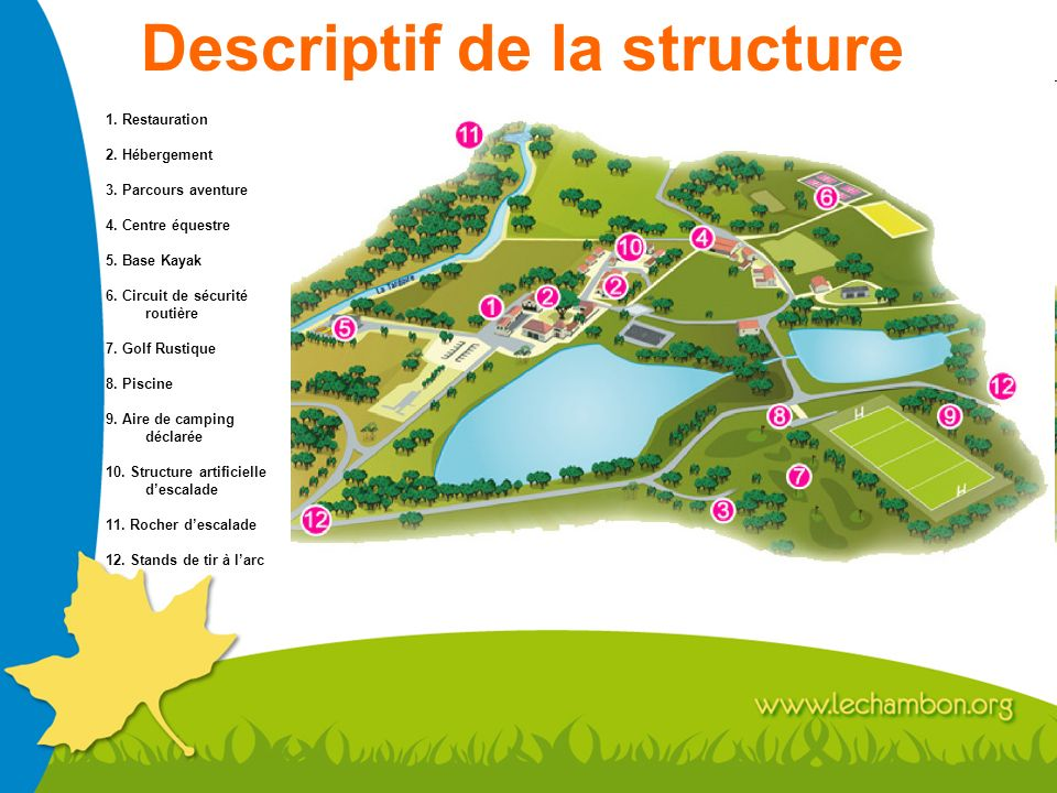 Descriptif de la structure 1.Restauration 2. Hébergement 3.