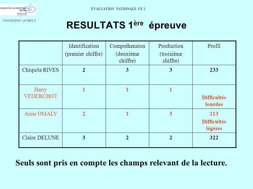 RESULTATS 1 ère épreuve Circonscription Le Mans 3 ÉVALUATION NATIONALE CE 1 Identification (premier chiffre) Compréhension (deuxième chiffre) Producti