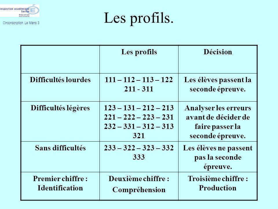 Les profils. Les profilsDécision Difficultés lourdes111 – 112 – 113 – 122 211 - 311 Les élèves passent la seconde épreuve. Difficultés légères123 – 13
