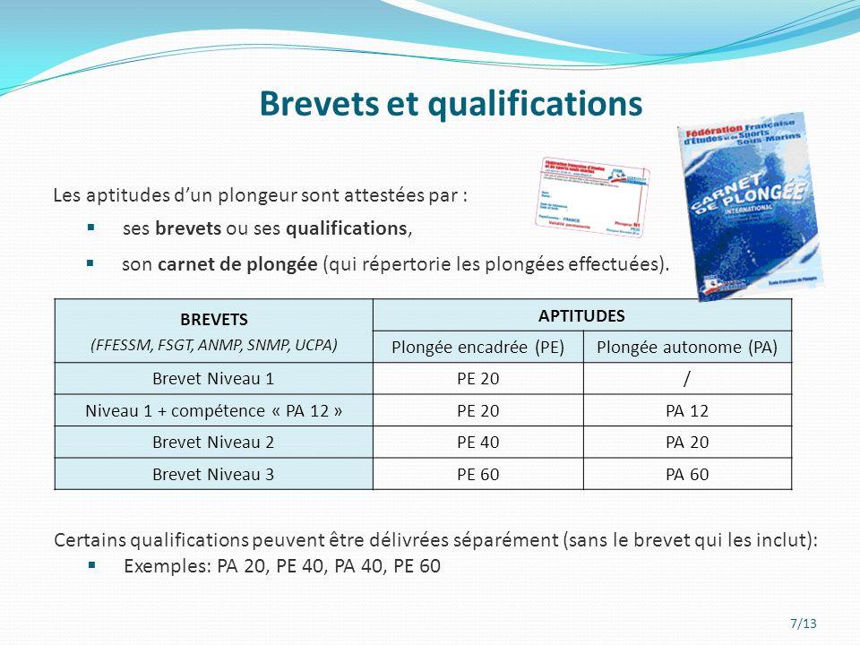 7/13 Les aptitudes dun plongeur sont attestées par : ses brevets ou ses qualifications, Brevets et qualifications BREVETS (FFESSM, FSGT, ANMP, SNMP, UCPA) APTITUDES Plongée encadrée (PE)Plongée autonome (PA) Brevet Niveau 1PE 20/ Niveau 1 + compétence « PA 12 »PE 20PA 12 Brevet Niveau 2PE 40PA 20 Brevet Niveau 3PE 60PA 60 Certains qualifications peuvent être délivrées séparément (sans le brevet qui les inclut): Exemples: PA 20, PE 40, PA 40, PE 60 son carnet de plongée (qui répertorie les plongées effectuées).