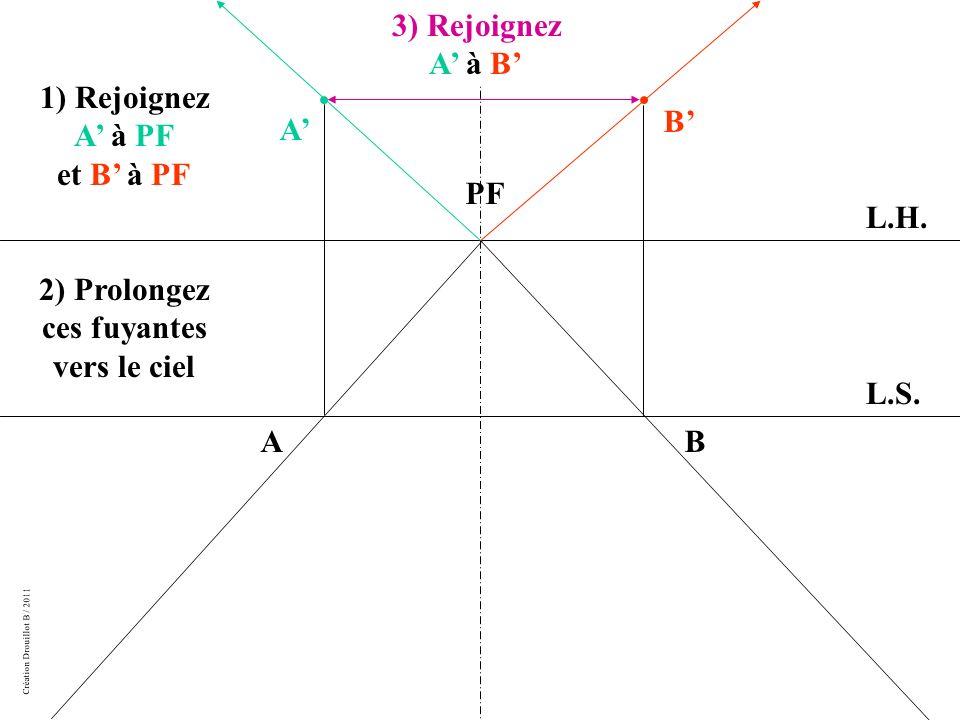 Création Drouillot B / 2011 1) Rejoignez A à PF et B à PF 2) Prolongez ces fuyantes vers le ciel L.H.