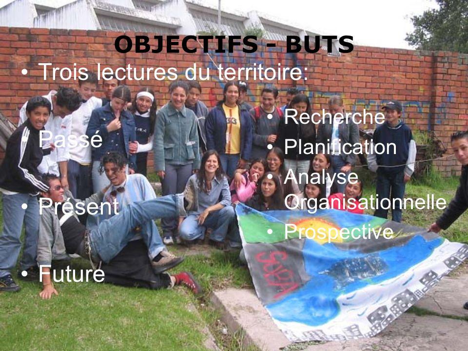 OBJECTIFS - BUTS Trois lectures du territoire: Passé Présent Future Recherche Planification Analyse Organisationnelle Prospective