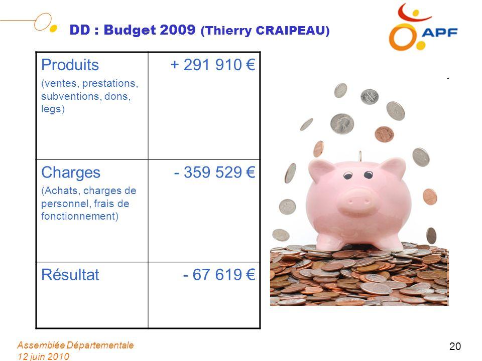 Assemblée Départementale 12 juin 2010 20 DD : Budget 2009 (Thierry CRAIPEAU) Produits (ventes, prestations, subventions, dons, legs) + 291 910 Charges (Achats, charges de personnel, frais de fonctionnement) - 359 529 Résultat- 67 619