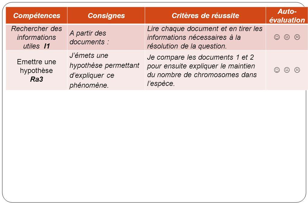 CompétencesConsignesCritères de réussite Auto- évaluation Rechercher des informations utiles I1 A partir des documents : Lire chaque document et en tirer les informations nécessaires à la résolution de la question.
