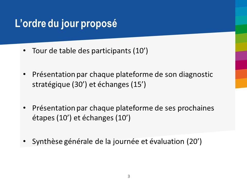 Lordre du jour proposé Tour de table des participants (10) Présentation par chaque plateforme de son diagnostic stratégique (30) et échanges (15) Présentation par chaque plateforme de ses prochaines étapes (10) et échanges (10) Synthèse générale de la journée et évaluation (20) 3