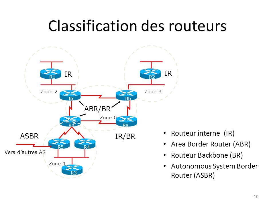 Classification des routeurs Routeur interne (IR) Area Border Router (ABR) Routeur Backbone (BR) Autonomous System Border Router (ASBR) 10 R1 R2 R3 R5R4 Rd Ra RbRc IR ABR/BR IR/BR ASBR Vers dautres AS IR Zone 1 Zone 0 Zone 2Zone 3
