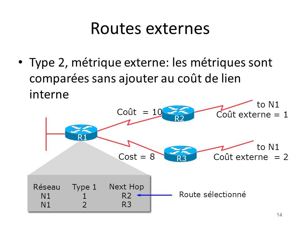 Routes externes Type 2, métrique externe: les métriques sont comparées sans ajouter au coût de lien interne 14 Coût = 10 to N1 Coût externe = 1 to N1 Coût externe = 2 Cost = 8 Route sélectionné R3 R1 R2 Réseau N1 Type 1 1 2 Next Hop R2 R3