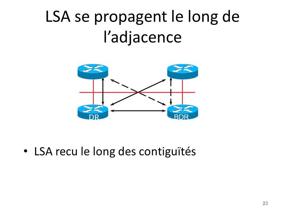 LSA se propagent le long de ladjacence LSA recu le long des contiguïtés 23 DR BDR