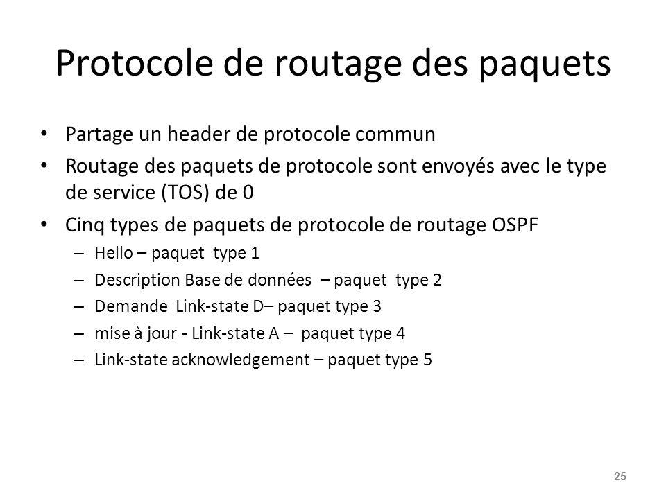 Protocole de routage des paquets Partage un header de protocole commun Routage des paquets de protocole sont envoyés avec le type de service (TOS) de 0 Cinq types de paquets de protocole de routage OSPF – Hello – paquet type 1 – Description Base de données – paquet type 2 – Demande Link-state D– paquet type 3 – mise à jour - Link-state A – paquet type 4 – Link-state acknowledgement – paquet type 5 25