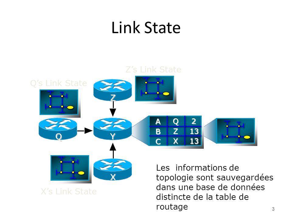 Link State 3 Les informations de topologie sont sauvegardées dans une base de données distincte de la table de routage A B C 2 13 13 Q Z X Z X YQ Zs Link State Qs Link State Xs Link State