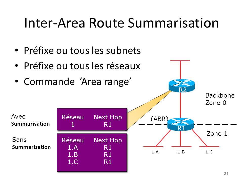 Inter-Area Route Summarisation Préfixe ou tous les subnets Préfixe ou tous les réseaux Commande Area range 31 1.A1.B1.C (ABR) Réseau 1 Next Hop R1 Réseau 1.A 1.B 1.C Next Hop R1 Avec Summarisation Sans Summarisation Backbone Zone 0 Zone 1 R1 R2